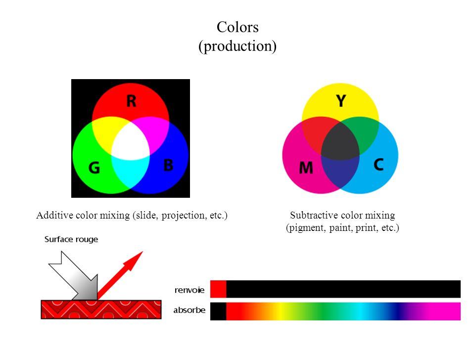 Colors (production) Additive color mixing (slide, projection, etc.)Subtractive color mixing (pigment, paint, print, etc.)