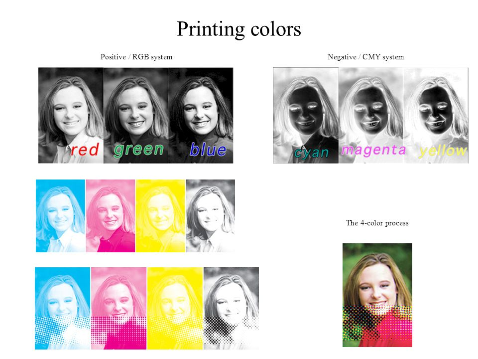 Printing colors The 4-color process Positive / RGB systemNegative / CMY system