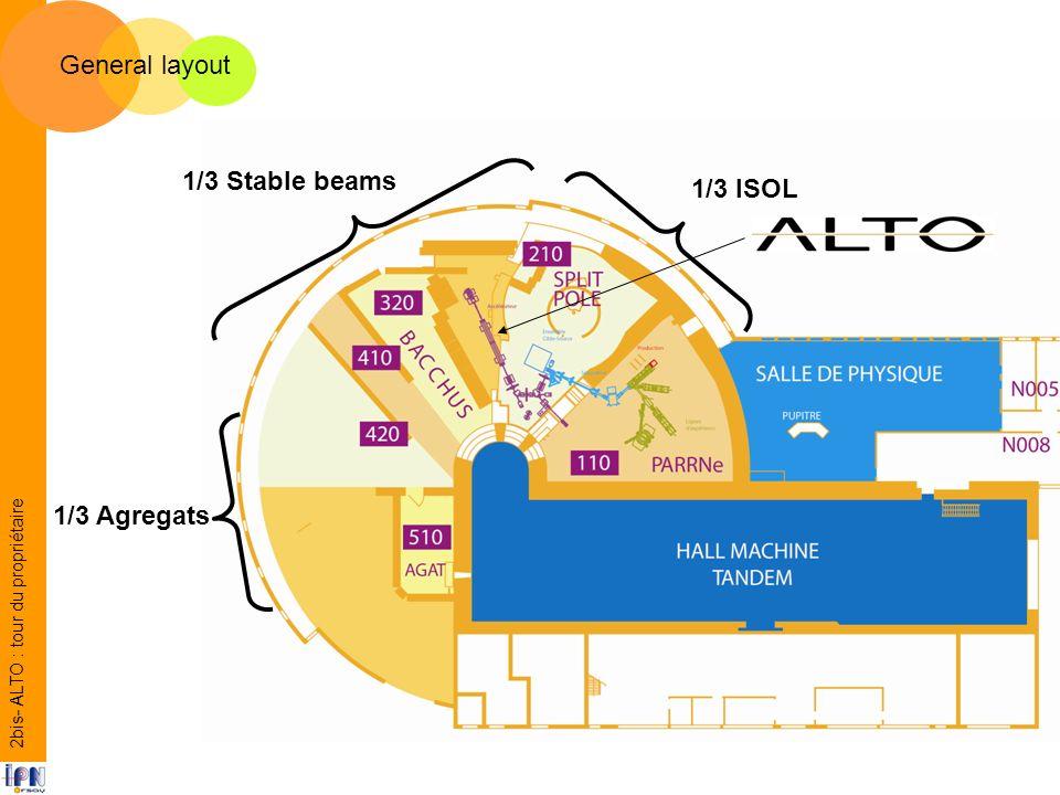 2bis- ALTO : tour du propriétaire 1/3 ISOL 1/3 Stable beams 1/3 Agregats General layout
