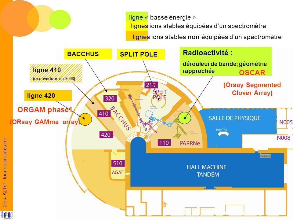 Radioactivité : dérouleur de bande; géométrie rapprochée SPLIT POLE BACCHUS ligne 420 ligne « basse énergie » lignes ions stables équipées dun spectromètre lignes ions stables non équipées dun spectromètre ligne 410 (ré-ouverture en 2008) OSCAR (Orsay Segmented Clover Array) ORGAM phase1 (ORsay GAMma array) 2bis- ALTO : tour du propriétaire
