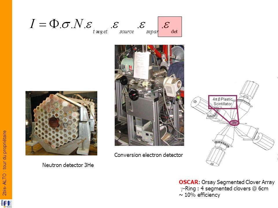 4 Plastic Scintillator OSCAR: Orsay Segmented Clover Array -Ring : 4 segmented clovers @ 6cm ~ 10% efficiency Conversion electron detector Neutron detector 3He 2bis- ALTO : tour du propriétaire