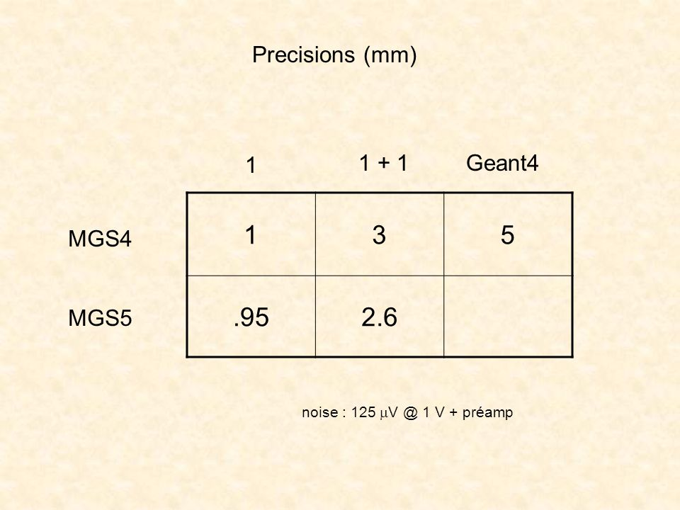 Precisions (mm) 1 1 + 1 MGS4 MGS5 135.952.6 Geant4 noise : 125 V @ 1 V + préamp