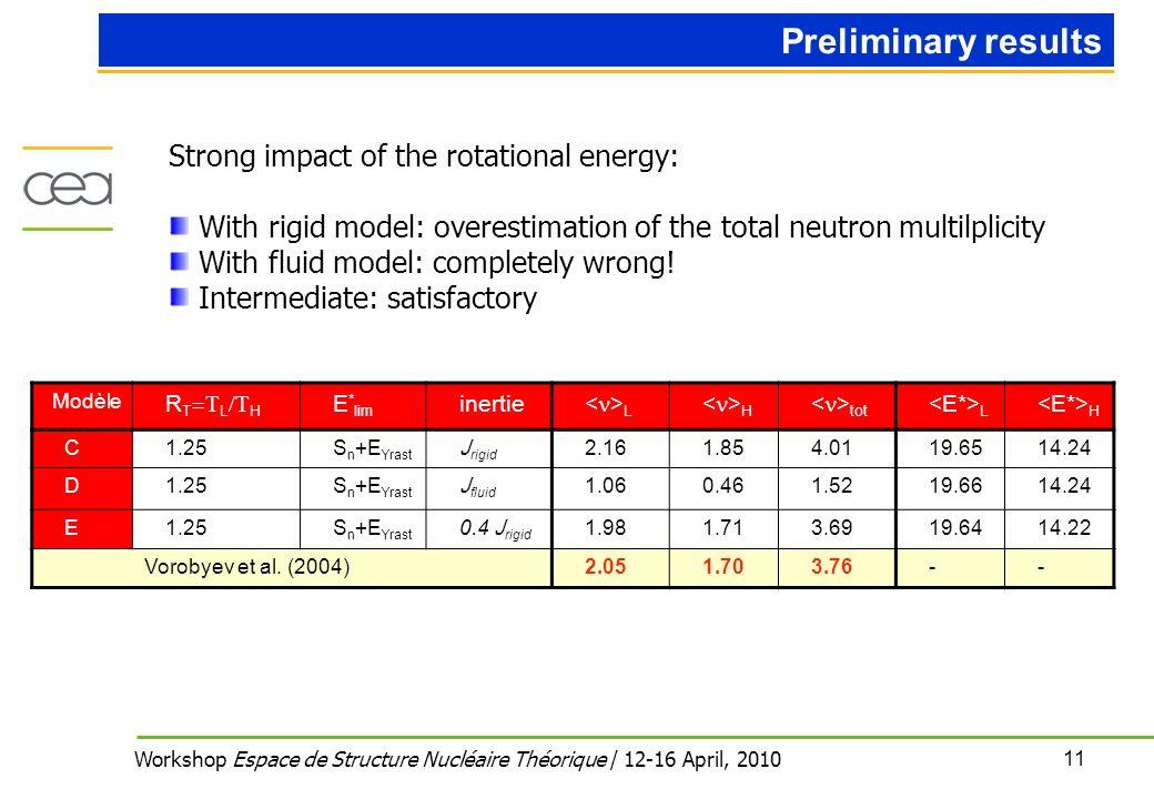11 Workshop Espace de Structure Nucléaire Théorique / 12-16 April, 2010 Modèle R T L H E * lim inertie L H tot L H C1.25S n +E Yrast J rigid 2.161.854.0119.6514.24 D1.25S n +E Yrast J fluid 1.060.461.5219.6614.24 E1.25S n +E Yrast 0.4 J rigid 1.981.713.6919.6414.22 Vorobyev et al.