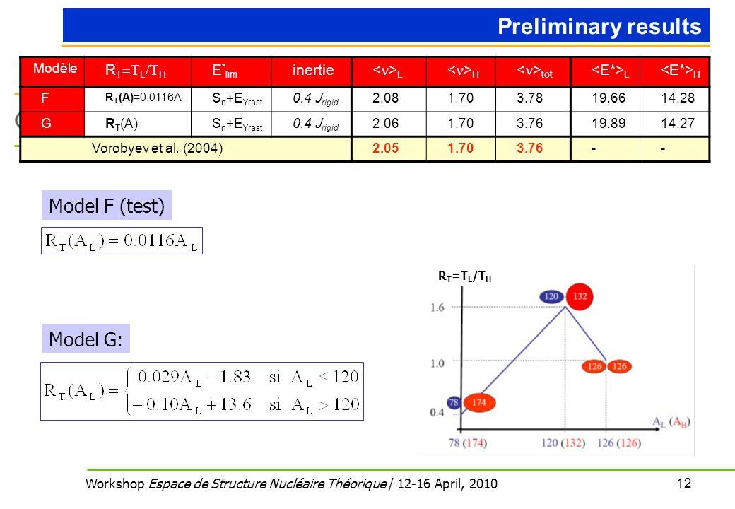 12 Workshop Espace de Structure Nucléaire Théorique / 12-16 April, 2010 Preliminary results Modèle R T L H E * lim inertie L H tot L H F R T (A)=0.0116A S n +E Yrast 0.4 J rigid 2.081.703.7819.6614.28 GR T (A)S n +E Yrast 0.4 J rigid 2.061.703.7619.8914.27 Vorobyev et al.