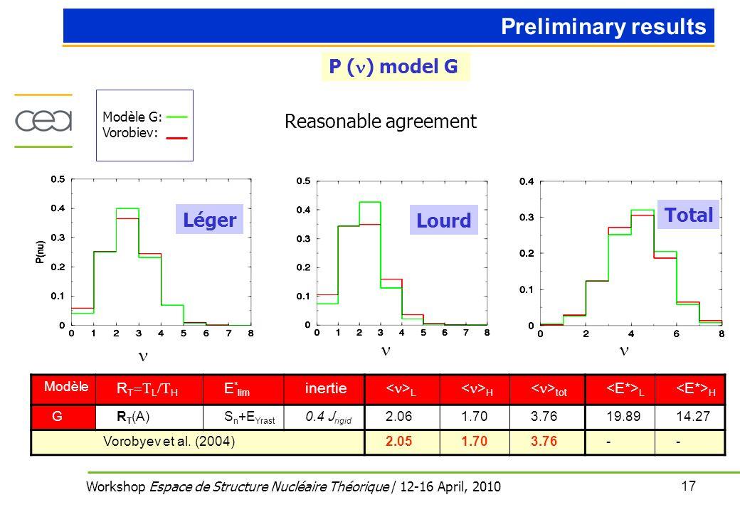 17 Workshop Espace de Structure Nucléaire Théorique / 12-16 April, 2010 Preliminary results P ( ) model G Léger Lourd Total Modèle G: Vorobiev: Reasonable agreement Modèle R T L H E * lim inertie L H tot L H GR T (A)S n +E Yrast 0.4 J rigid 2.061.703.7619.8914.27 Vorobyev et al.