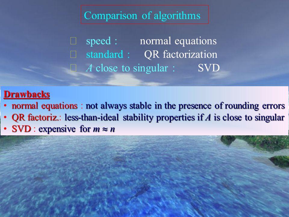 Solution par la SVD 1. Compute the reduced SVD 2. Compute the vector 3. Solve the diagonal system for w 4. Set