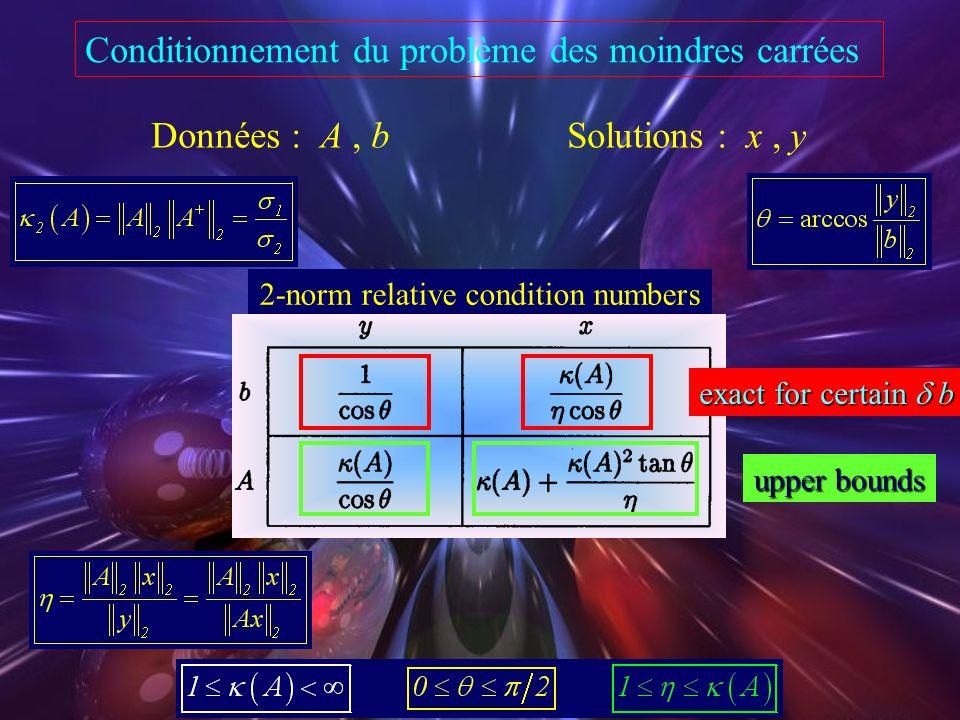 Conditionnement du problème des moindres carrées range(A) y = A x r = b - A x b = Pb Données : A, b Solutions : x, y closeness of the fit