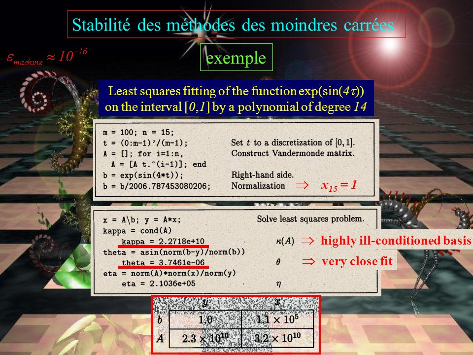 Conditionnement du problème des moindres carrées Données : A, b Solutions : x, y 2-norm relative condition numbers exact for certain b upper bounds