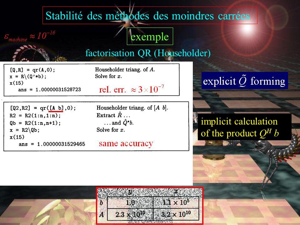 Stabilité des méthodes des moindres carrées exemple factorisation QR (Householder) The rounding errors have been amplified by a factor of order 10 9.