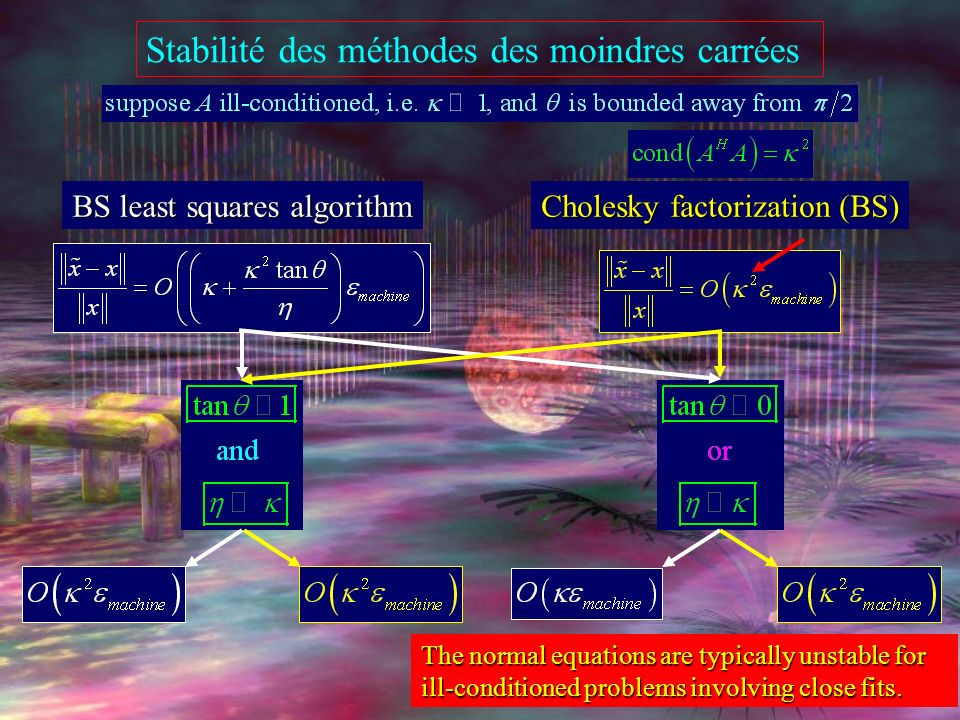 Stabilité des méthodes des moindres carrées BS least squares algorithm Cholesky factorization (BS) The normal equations are typically unstable for ill-conditioned problems involving close fits.