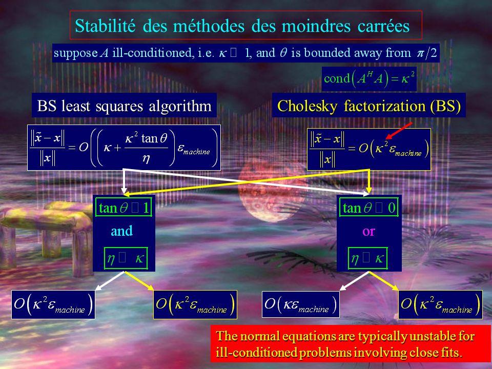 Stabilité des méthodes des moindres carrées BS least squares algorithm The condition number of the LS problem may lie anywhere in the range to 2.
