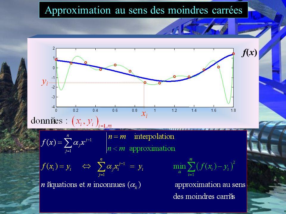 Approximation au sens des moindres carrées Example: polynomial data fitting