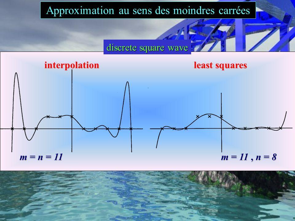 00.20.40.60.811.21.41.61.8 -4 -3 -2 0 1 2 f(x)f(x) xixi yiyi Approximation au sens des moindres carrées
