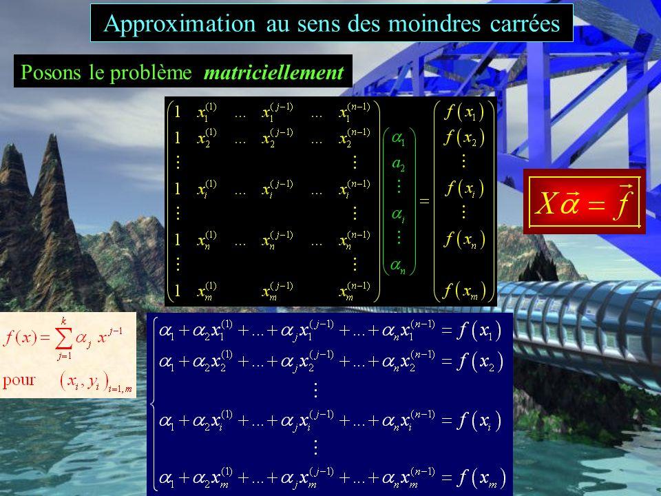 discrete square wave interpolation m = n = 11 least squares m = 11, n = 8 Approximation au sens des moindres carrées
