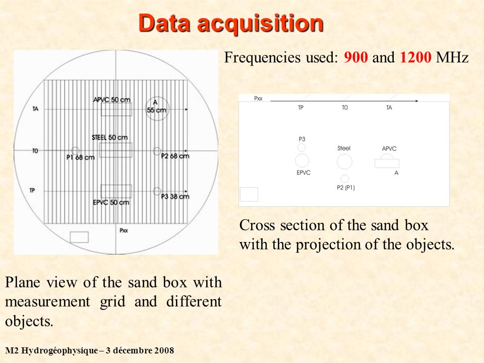 M2 Hydrogéophysique – 3 décembre 2008 Data acquisition Plane view of the sand box with measurement grid and different objects.