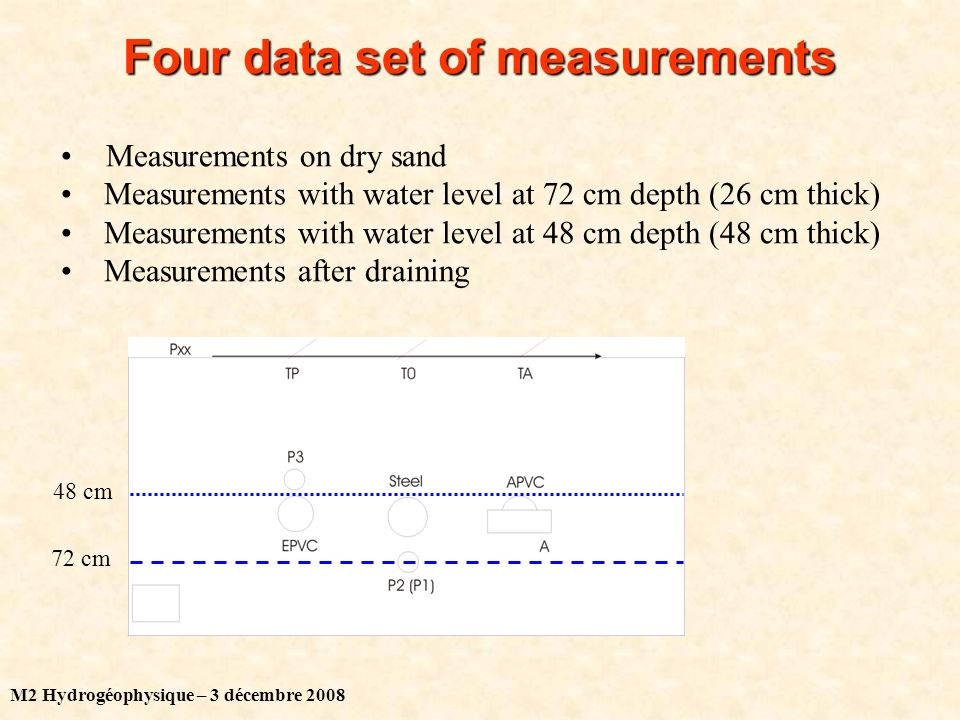M2 Hydrogéophysique – 3 décembre 2008 Four data set of measurements Measurements on dry sand Measurements with water level at 72 cm depth (26 cm thick) Measurements with water level at 48 cm depth (48 cm thick) Measurements after draining 72 cm 48 cm