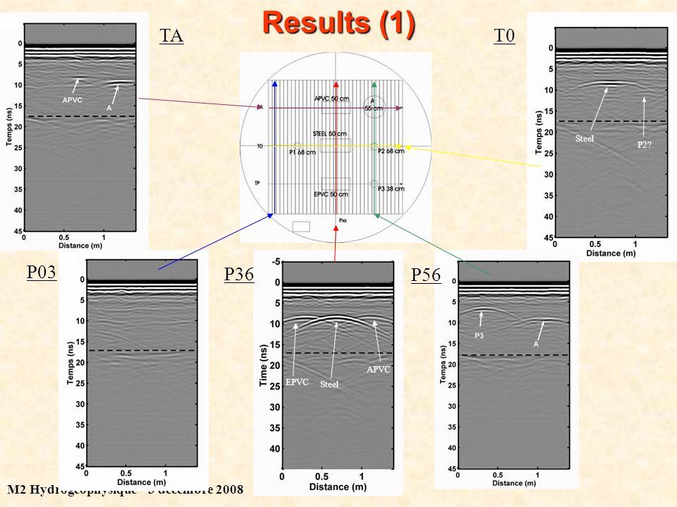 M2 Hydrogéophysique – 3 décembre 2008 Results (1) Steel P2 Steel APVC EPVC P03 P36 P56 TAT0