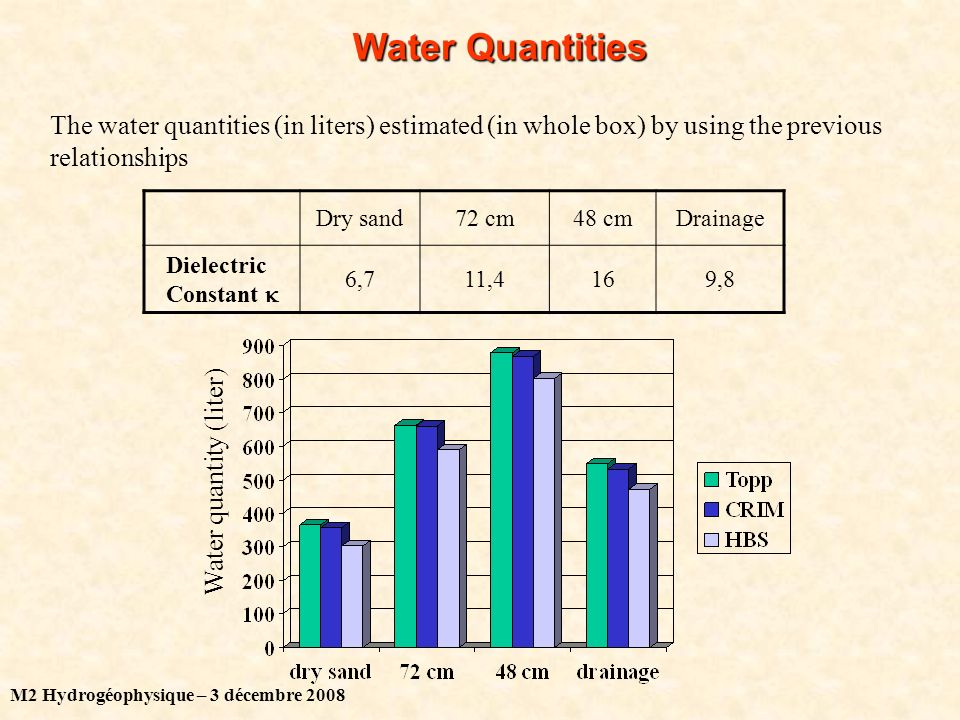 M2 Hydrogéophysique – 3 décembre 2008 Water Quantities The water quantities (in liters) estimated (in whole box) by using the previous relationships Dry sand72 cm48 cmDrainage Dielectric Constant 6,711,4169,8 Water quantity (liter)