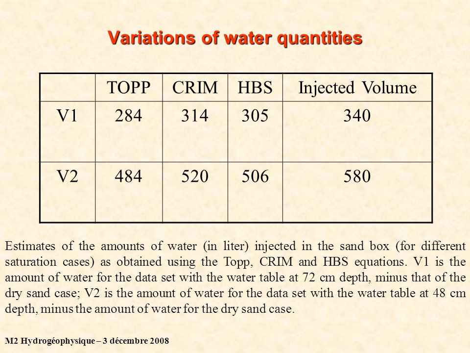 M2 Hydrogéophysique – 3 décembre 2008 Variations of water quantities TOPPCRIMHBSInjected Volume V1284314305340 V2484520506580 Estimates of the amounts of water (in liter) injected in the sand box (for different saturation cases) as obtained using the Topp, CRIM and HBS equations.