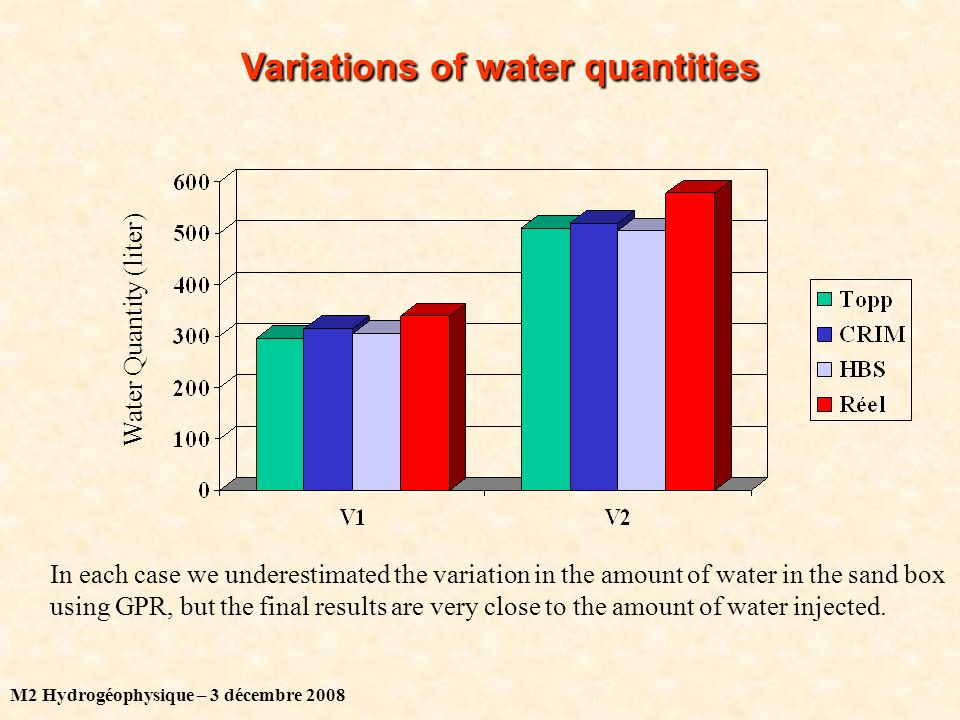 M2 Hydrogéophysique – 3 décembre 2008 Variations of water quantities Water Quantity (liter) In each case we underestimated the variation in the amount of water in the sand box using GPR, but the final results are very close to the amount of water injected.