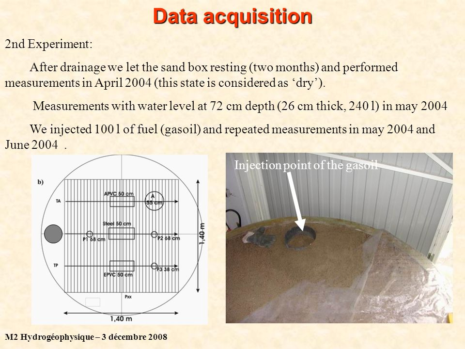 M2 Hydrogéophysique – 3 décembre 2008 Data acquisition 2nd Experiment: After drainage we let the sand box resting (two months) and performed measurements in April 2004 (this state is considered as dry).