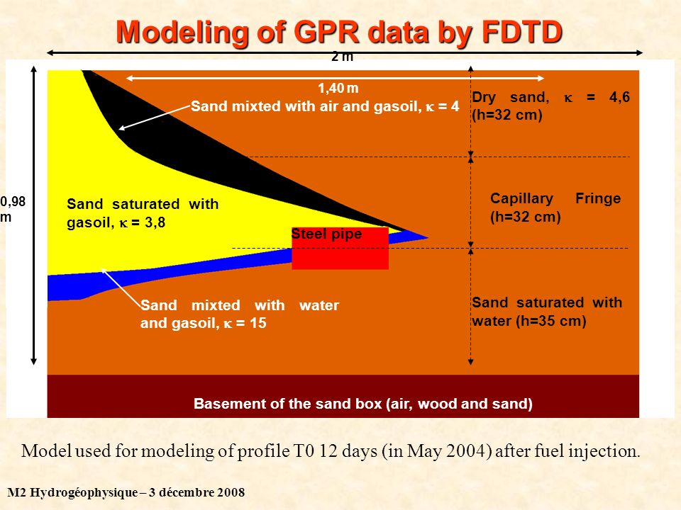 M2 Hydrogéophysique – 3 décembre 2008 Modeling of GPR data by FDTD 0,98 m 2 m 1,40 m Basement of the sand box (air, wood and sand) Sand saturated with water (h=35 cm) Capillary Fringe (h=32 cm) Dry sand, = 4,6 (h=32 cm) Sand saturated with gasoil, = 3,8 Sand mixted with air and gasoil, = 4 Sand mixted with water and gasoil, = 15 Steel pipe Model used for modeling of profile T0 12 days (in May 2004) after fuel injection.
