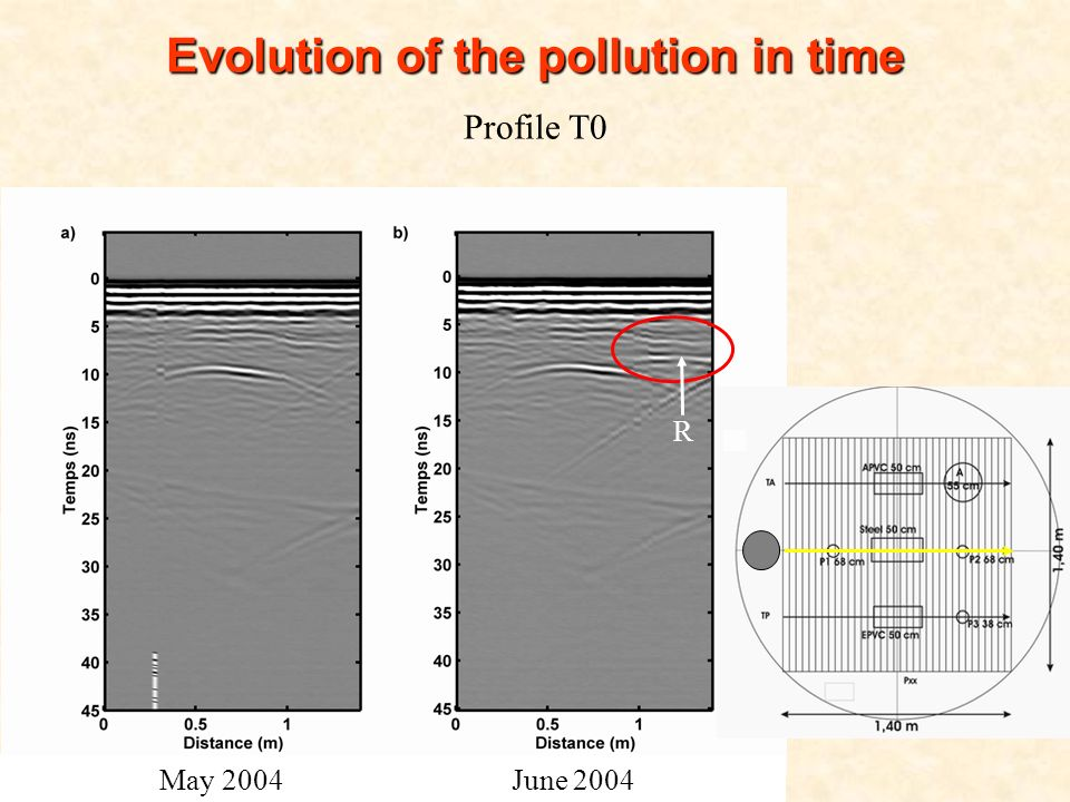 M2 Hydrogéophysique – 3 décembre 2008 Evolution of the pollution in time Profile T0 May 2004 June 2004 R