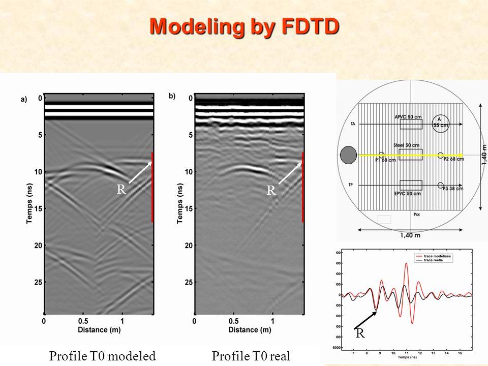 M2 Hydrogéophysique – 3 décembre 2008 Modeling by FDTD Profile T0 modeled Profile T0 real R R R