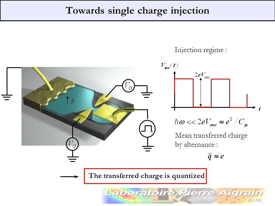 Régime linéaire : Towards single charge injection The transferred charge is quantized Charge moyenne transférée par alternance : Injection regime : Me