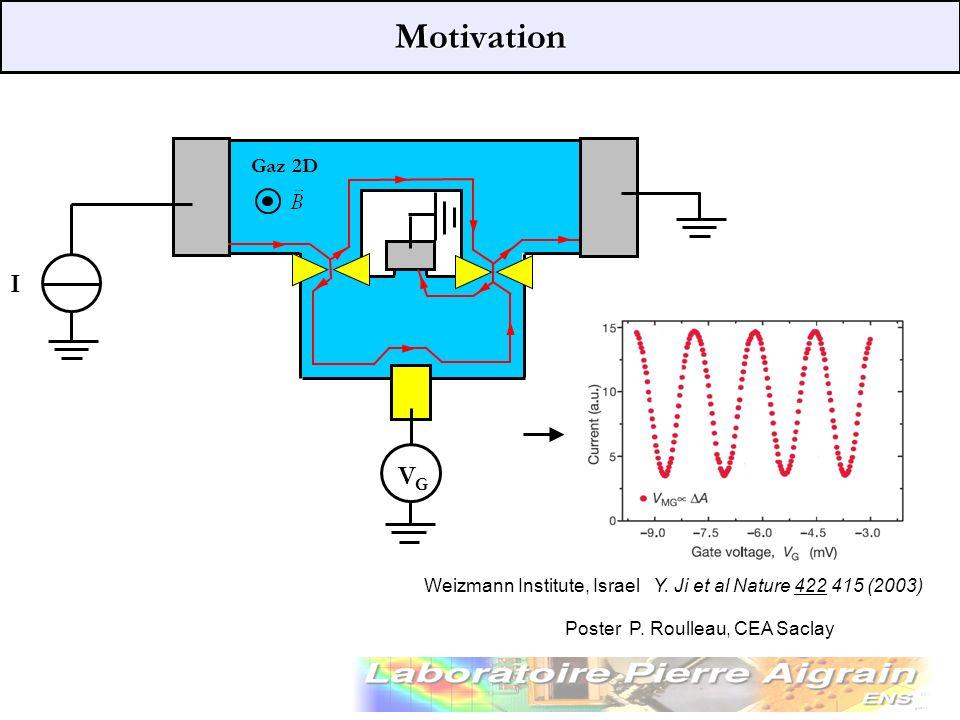 Motivation Weizmann Institute, Israel Y. Ji et al Nature 422 415 (2003) I VGVG Gaz 2D Poster P. Roulleau, CEA Saclay