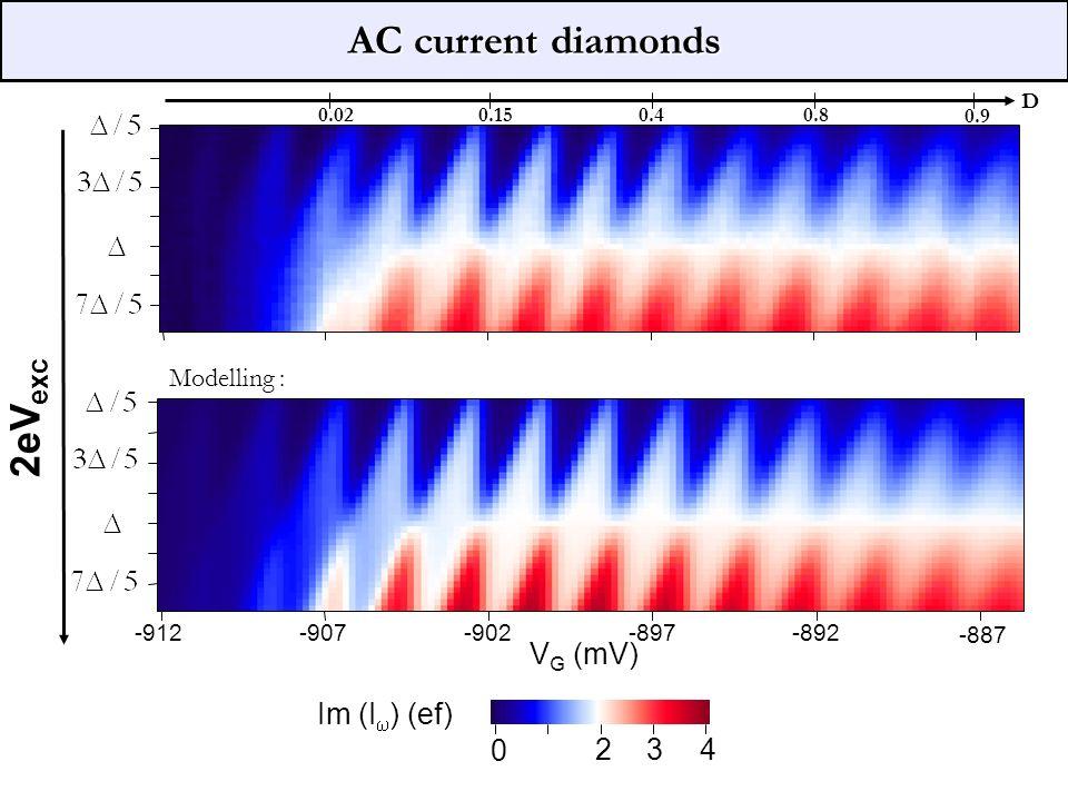 AC current diamonds -912-907-902-897-892 -887 2eV exc V G (mV) 1 D 0.9 0.80.40.150.02 Modelling : 0 234 Im (I ) (ef)