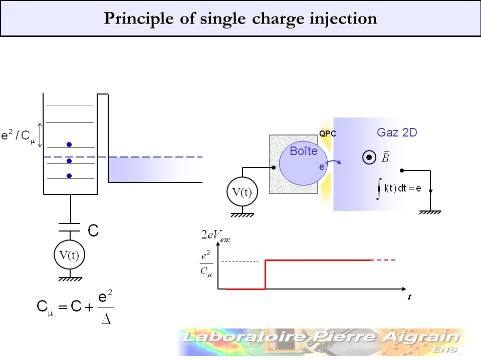 Principle of single charge injection V(t) injection V(t) QPC Gaz 2D Boîte e I 100 ps for 2.5°K and D =0.2