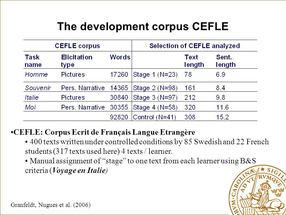 The development corpus CEFLE CEFLE: Corpus Ecrit de Français Langue Etrangère 400 texts written under controlled conditions by 85 Swedish and 22 French students (317 texts used here) 4 texts / learner.