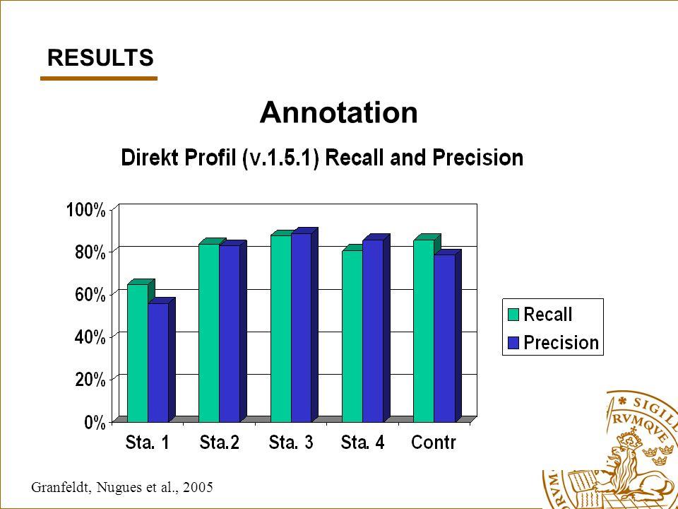 Annotation Granfeldt, Nugues et al., 2005 RESULTS