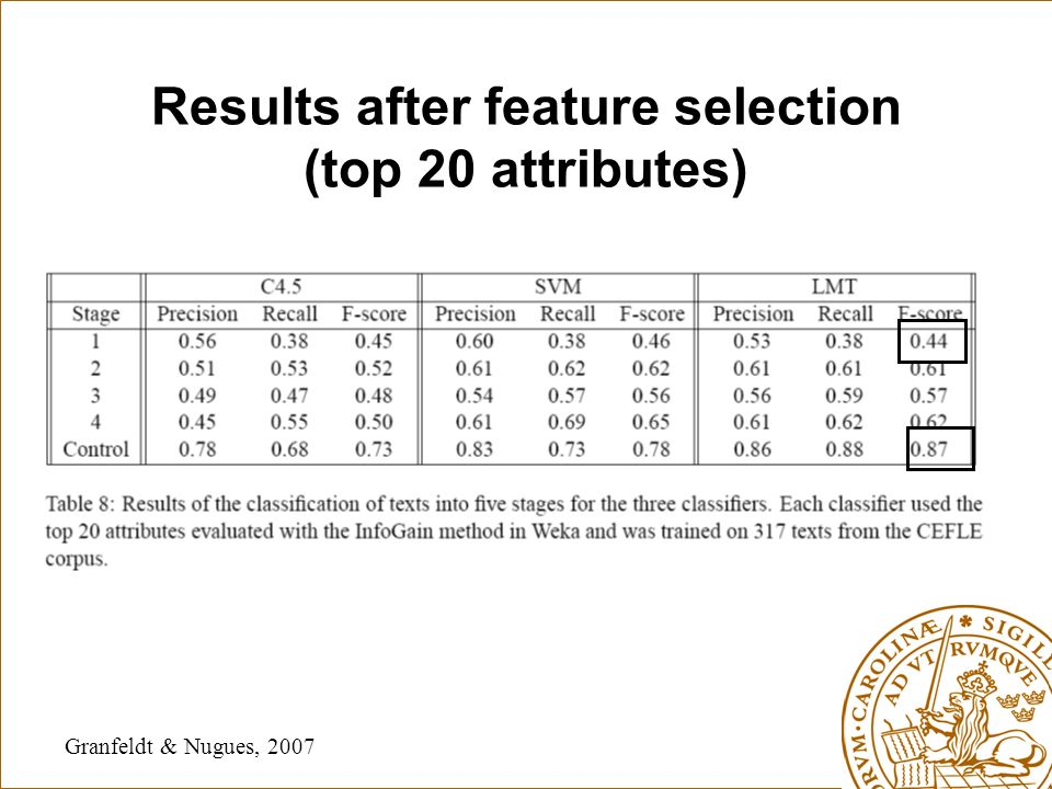 Results after feature selection (top 20 attributes) Granfeldt & Nugues, 2007