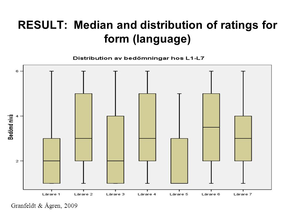 RESULT: Median and distribution of ratings for form (language) Granfeldt & Ågren, 2009