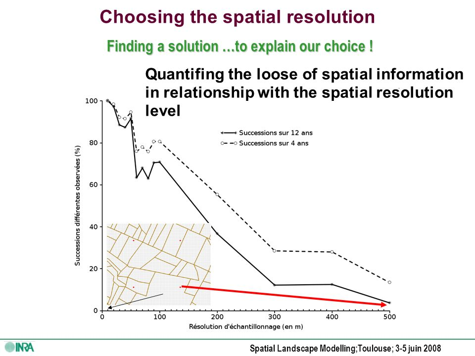 Spatial Landscape Modelling;Toulouse; 3-5 juin 2008 Data spatial resolution choice : Problem : lose of spatial information due to data density With a high spatial resolution, the bigger fields are « over – represented » With a low spatial density, the smallest fields are forgoten Method : Grid sampling for space data mining For temporal data mining, no problem with spatial sampling.