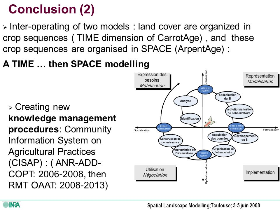 Spatial Landscape Modelling;Toulouse; 3-5 juin 2008 Conclusion (1) Modelling data on Time-Space dynamics of crop sequences: -To produce new methods of modelling of landscape regularities (LANDSCAPE MODALITIES).