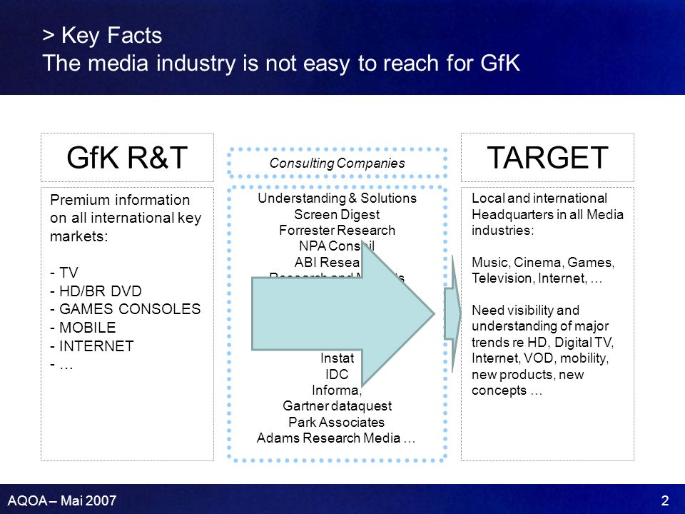 AQOA – Mai 2007 2 > Key Facts The media industry is not easy to reach for GfK GfK R&T Premium information on all international key markets: - TV - HD/