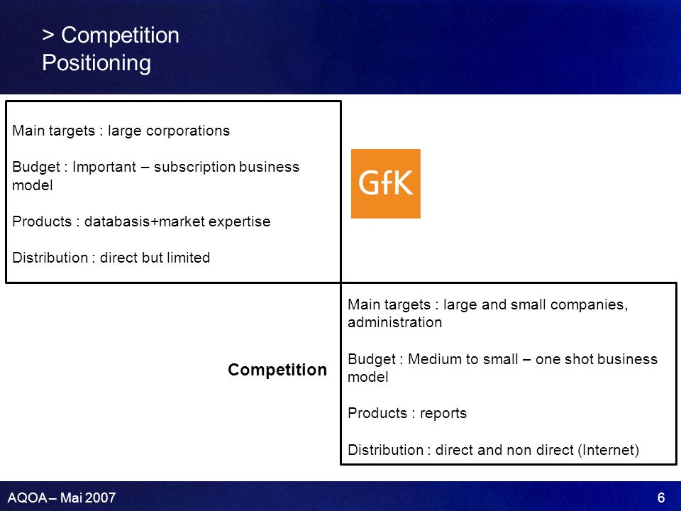 AQOA – Mai 2007 6 > Competition Positioning Competition Main targets : large corporations Budget : Important – subscription business model Products : databasis+market expertise Distribution : direct but limited Main targets : large and small companies, administration Budget : Medium to small – one shot business model Products : reports Distribution : direct and non direct (Internet)