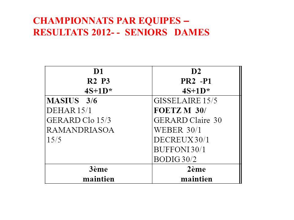 CHAMPIONNATS PAR EQUIPES – RESULTATS 2012- - SENIORS DAMES D1 R2 P3 4S+1D* D2 PR2 -P1 4S+1D* MASIUS 3/6 DEHAR 15/1 GERARD Clo 15/3 RAMANDRIASOA 15/5 GISSELAIRE 15/5 FOETZ M 30/ GERARD Claire 30 WEBER 30/1 DECREUX 30/1 BUFFONI 30/1 BODIG 30/2 3ème maintien 2ème maintien