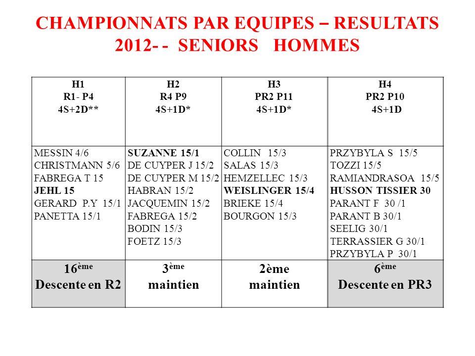 CHAMPIONNATS PAR EQUIPES – RESULTATS 2012- - SENIORS HOMMES H1 R1- P4 4S+2D** H2 R4 P9 4S+1D* H3 PR2 P11 4S+1D* H4 PR2 P10 4S+1D MESSIN 4/6 CHRISTMANN 5/6 FABREGA T 15 JEHL 15 GERARD P.Y 15/1 PANETTA 15/1 SUZANNE 15/1 DE CUYPER J 15/2 DE CUYPER M 15/2 HABRAN 15/2 JACQUEMIN 15/2 FABREGA 15/2 BODIN 15/3 FOETZ 15/3 COLLIN 15/3 SALAS 15/3 HEMZELLEC 15/3 WEISLINGER 15/4 BRIEKE 15/4 BOURGON 15/3 PRZYBYLA S 15/5 TOZZI 15/5 RAMIANDRASOA 15/5 HUSSON TISSIER 30 PARANT F 30 /1 PARANT B 30/1 SEELIG 30/1 TERRASSIER G 30/1 PRZYBYLA P 30/1 16 ème Descente en R2 3 ème maintien 2ème maintien 6 ème Descente en PR3
