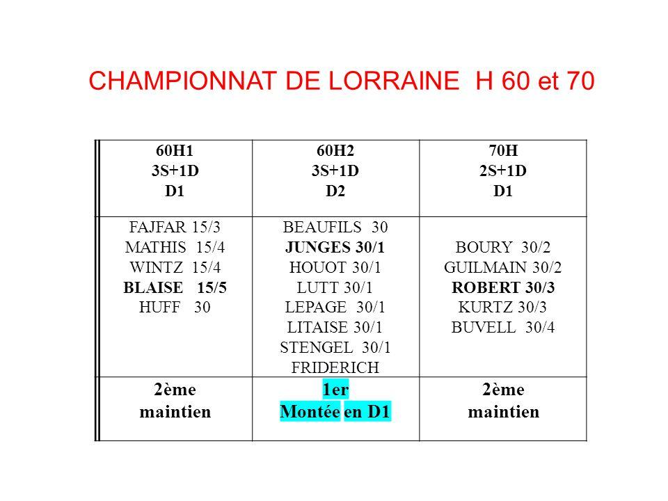 CHAMPIONNAT DE LORRAINE H 60 et 70 60H1 3S+1D D1 60H2 3S+1D D2 70H 2S+1D D1 FAJFAR 15/3 MATHIS 15/4 WINTZ 15/4 BLAISE 15/5 HUFF 30 BEAUFILS 30 JUNGES 30/1 HOUOT 30/1 LUTT 30/1 LEPAGE 30/1 LITAISE 30/1 STENGEL 30/1 FRIDERICH BOURY 30/2 GUILMAIN 30/2 ROBERT 30/3 KURTZ 30/3 BUVELL 30/4 2ème maintien 1er Montée en D1 2ème maintien