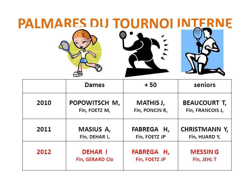 PALMARES DU TOURNOI INTERNE Dames+ 50seniors 2010POPOWITSCH M, Fin, FOETZ M, MATHIS J, Fin, PONCIN R, BEAUCOURT T, Fin, FRANCOIS J, 2011MASIUS A, Fin, DEHAR I, FABREGA H, Fin, FOETZ JP CHRISTMANN Y, Fin, HUARD Y, 2012DEHAR I Fin, GERARD Clo FABREGA H, Fin, FOETZ JP MESSIN G Fin, JEHL T