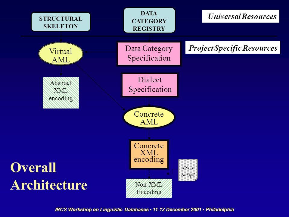 IRCS Workshop on Linguistic Databases 11-13 December 2001 Philadelphia Dialect Specification DATA CATEGORY REGISTRY Virtual AML Concrete AML Data Cate