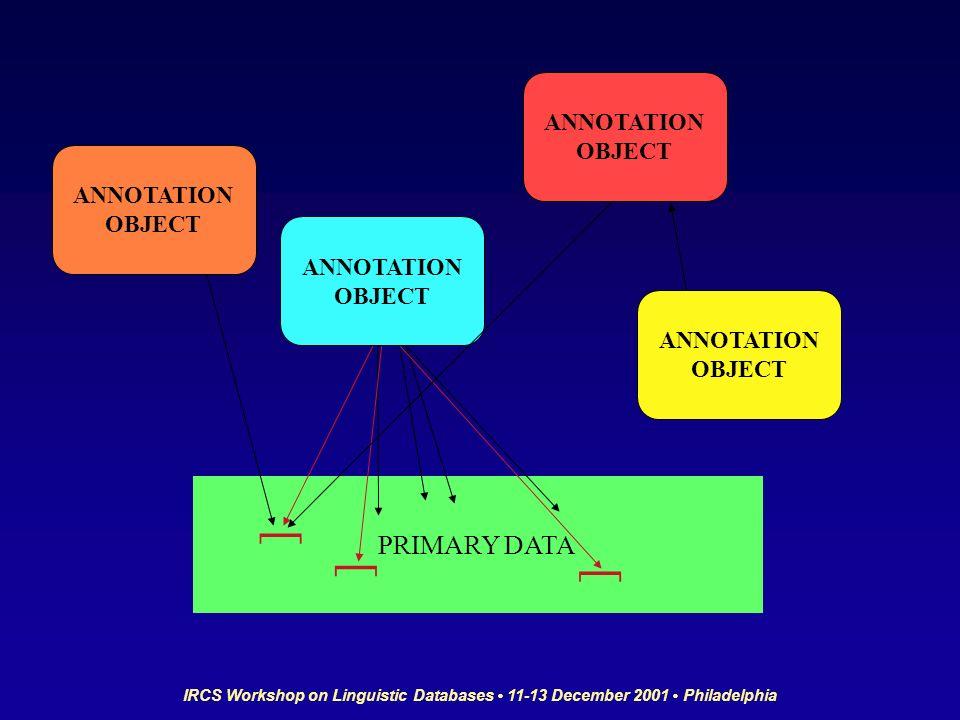IRCS Workshop on Linguistic Databases 11-13 December 2001 Philadelphia PRIMARY DATA [ [ [ ANNOTATION OBJECT ANNOTATION OBJECT ANNOTATION OBJECT ANNOTATION OBJECT