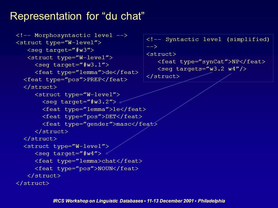 IRCS Workshop on Linguistic Databases 11-13 December 2001 Philadelphia de PREP le DET masc chat NOUN NP Representation for du chat