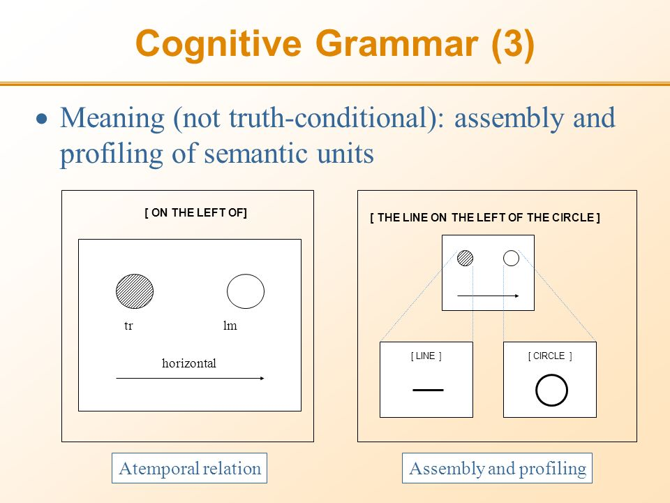 Cognitive Grammar (3) tr lm horizontal [ ON THE LEFT OF] [ THE LINE ON THE LEFT OF THE CIRCLE ] Meaning (not truth-conditional): assembly and profiling of semantic units Atemporal relationAssembly and profiling [ LINE ] [ CIRCLE ]