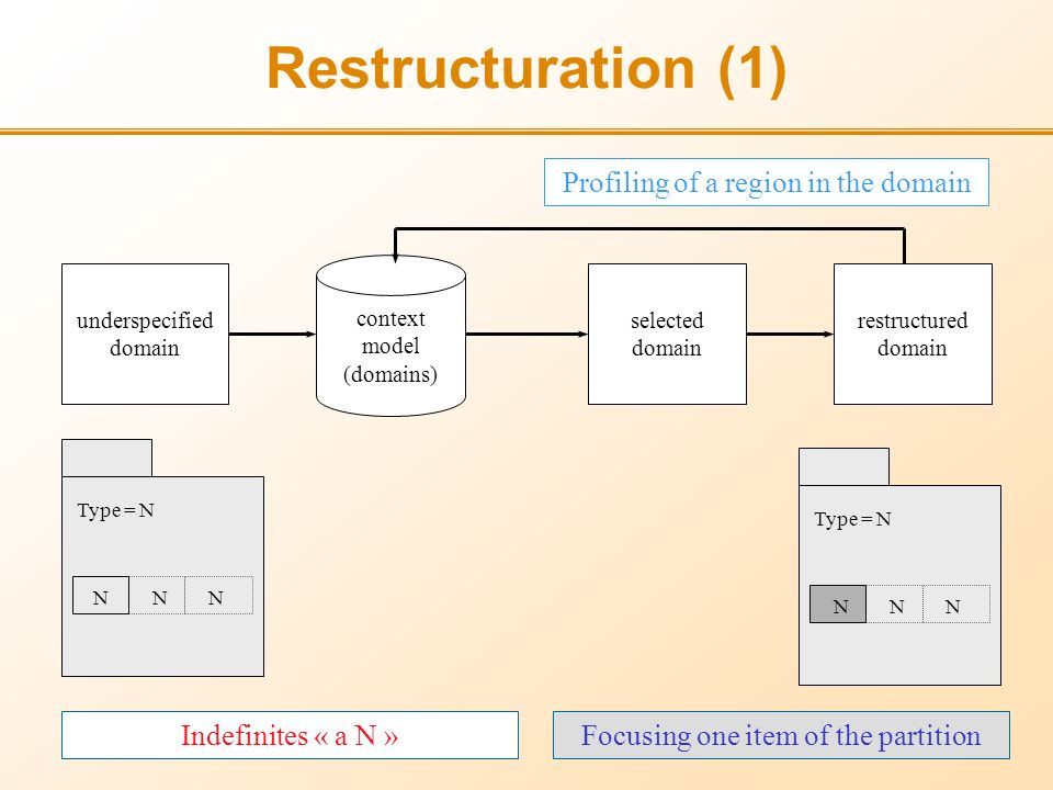 Restructuration (1) underspecified domain selected domain restructured domain context model (domains) Profiling of a region in the domain Focusing one item of the partition Type = N N N NN N N Type = N Indefinites « a N »