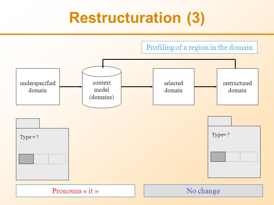 Restructuration (3) underspecified domain selected domain restructured domain context model (domains) Profiling of a region in the domain No change Type= .